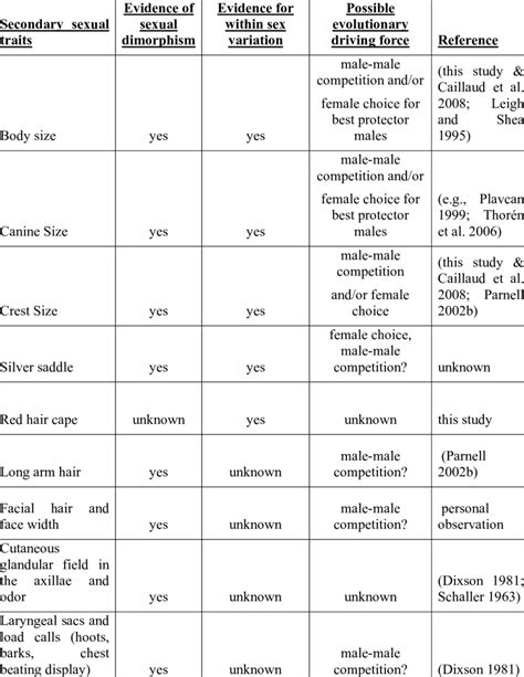 Summary of secondary sexual traits in (western) gorillas