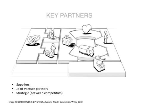 Chris Moore: Applying the Business Model Canvas to Your