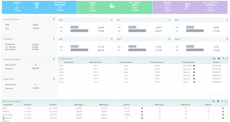 Business Intelligence Dashboards Consulting Services Analytics