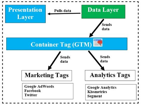 Google Tag Manager Data Layer Tutorial with examples