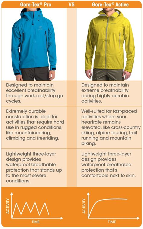 Gore-Tex® Active vs Gore-Tex® Pro: What's the difference