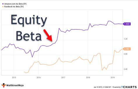 Equity Beta (Definition, Formula)   Step by Step Calculation
