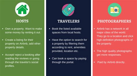 How Airbnb works: Insights about Business Model, Logistics