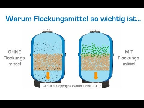 Johnson Lamella- Separator® - Funktionsweise - Nordic Water